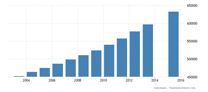 mozambique population age 14 total wb data