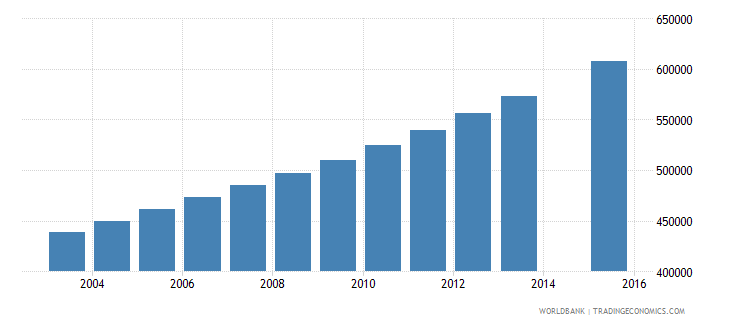 mozambique population age 15 total wb data
