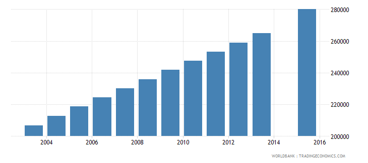 mozambique population age 17 female wb data