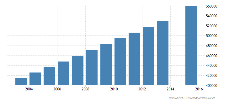 mozambique population age 17 total wb data