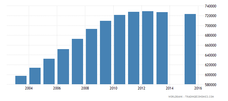 mozambique population age 5 total wb data