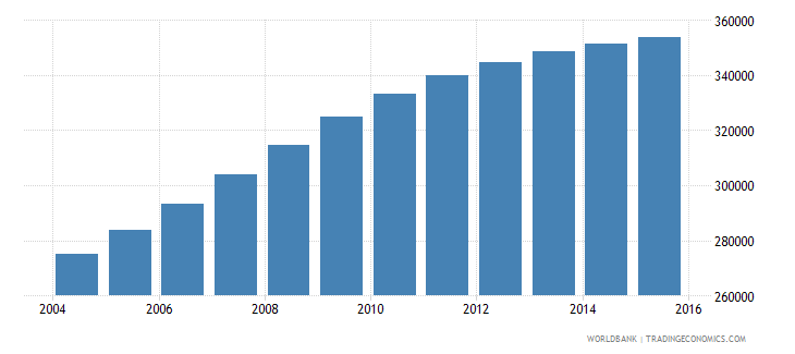 mozambique population age 8 male wb data