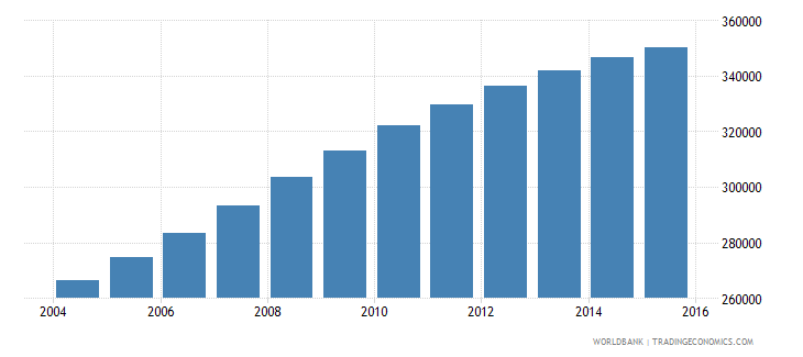 mozambique population age 9 male wb data