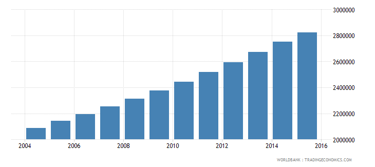 mozambique population ages 10 18 male wb data