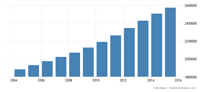 mozambique population ages 12 15 total wb data