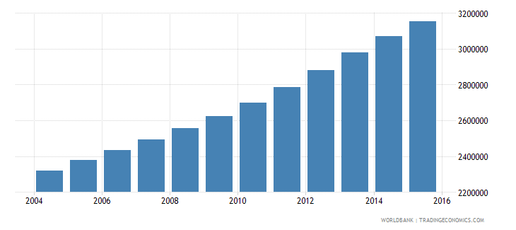 mozambique population ages 12 16 total wb data