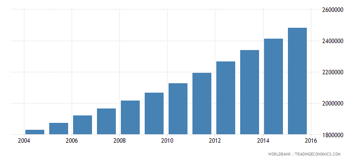mozambique population ages 13 16 total wb data