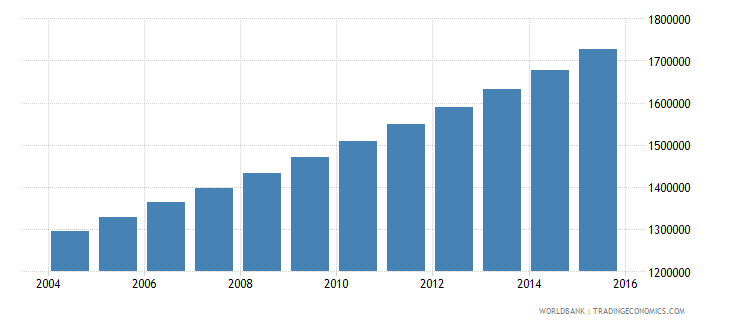 mozambique population ages 14 19 female wb data