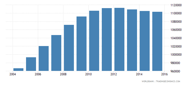 mozambique population ages 3 5 male wb data
