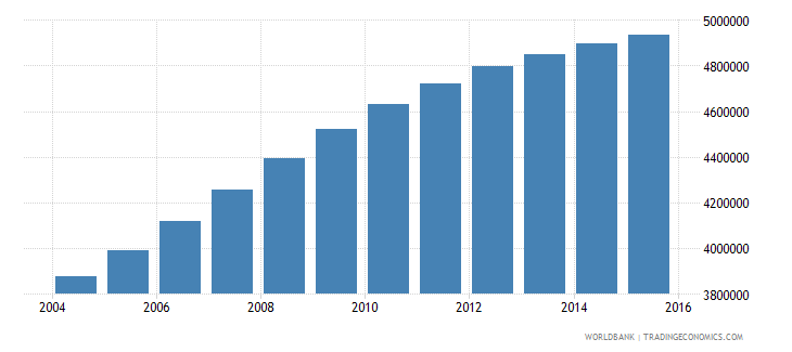 mozambique population ages 5 11 total wb data