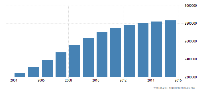 mozambique population ages 6 9 total wb data
