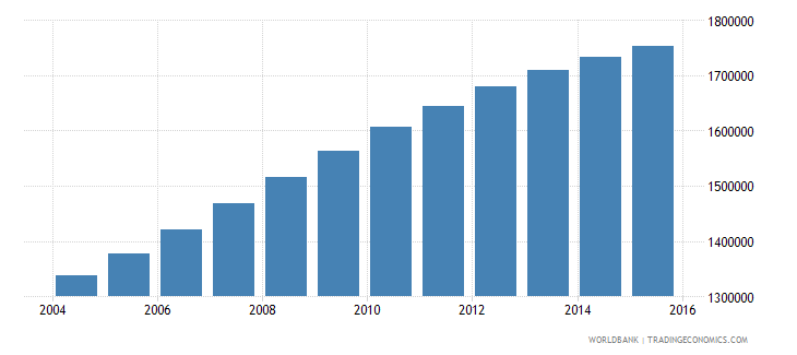 mozambique population ages 7 11 male wb data