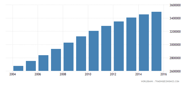 mozambique population ages 7 11 total wb data