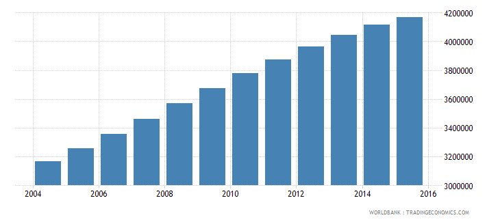 mozambique population ages 7 12 total wb data