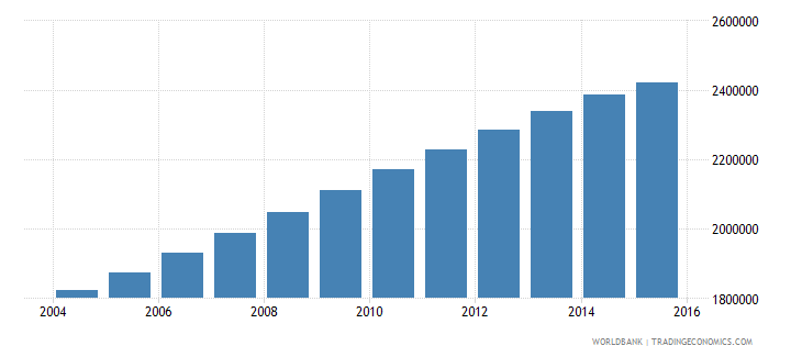 mozambique population ages 7 13 male wb data