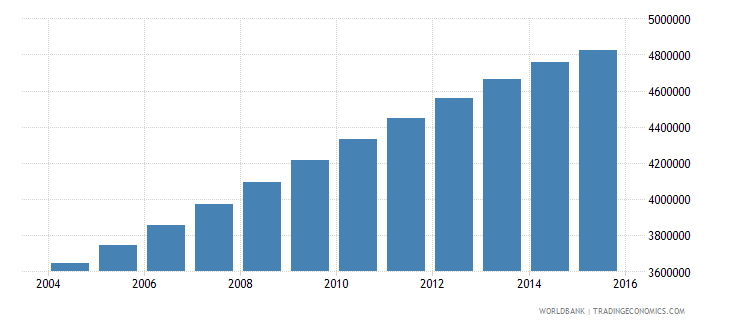 mozambique population ages 7 13 total wb data
