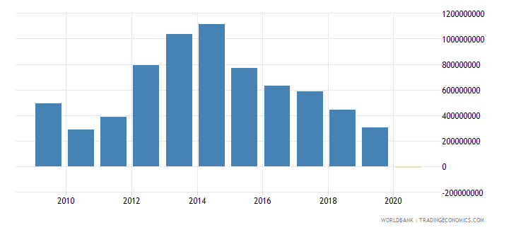 mozambique ppg official creditors nfl us dollar wb data