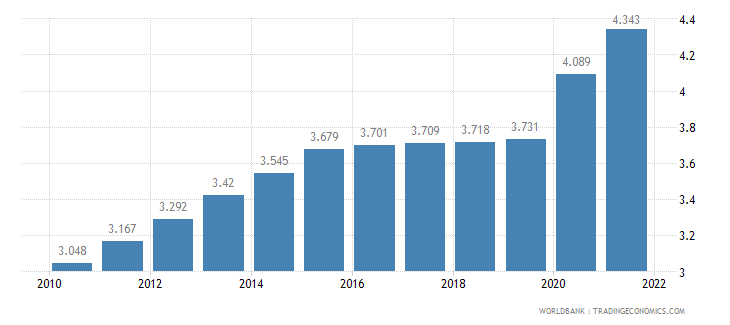 mozambique unemployment female percent of female labor force wb data