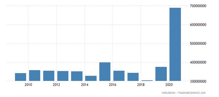 mozambique use of imf credit dod us dollar wb data