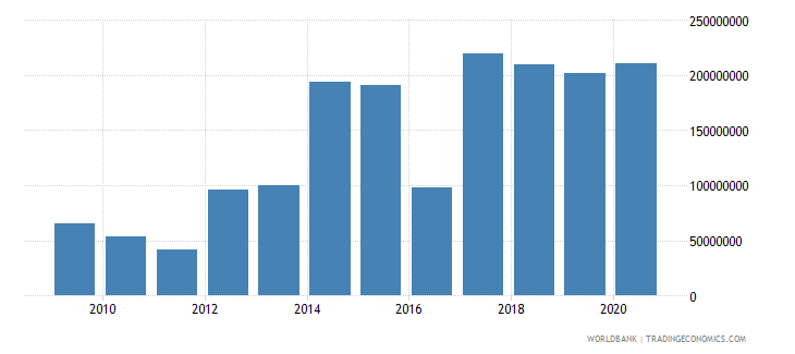 mozambique workers remittances and compensation of employees paid us dollar wb data