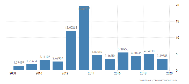 myanmar debt service ppg and imf only percent of exports excluding workers remittances wb data