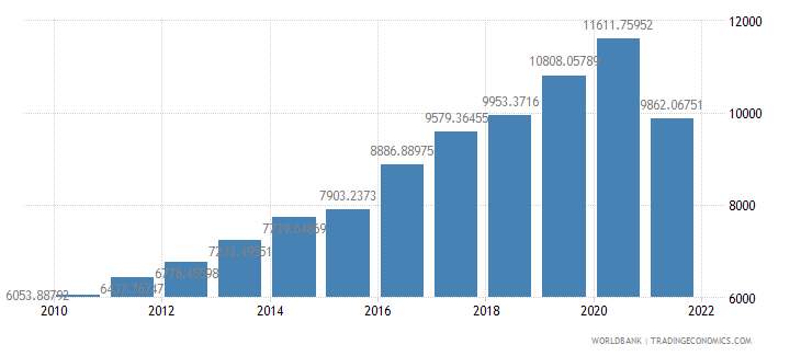 myanmar gdp per person employed constant 1990 ppp dollar wb data