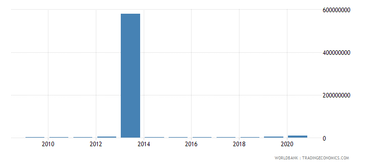myanmar net bilateral aid flows from dac donors france us dollar wb data