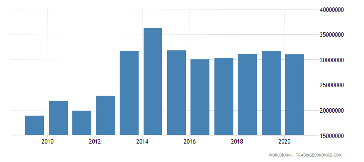 myanmar net bilateral aid flows from dac donors norway us dollar wb data