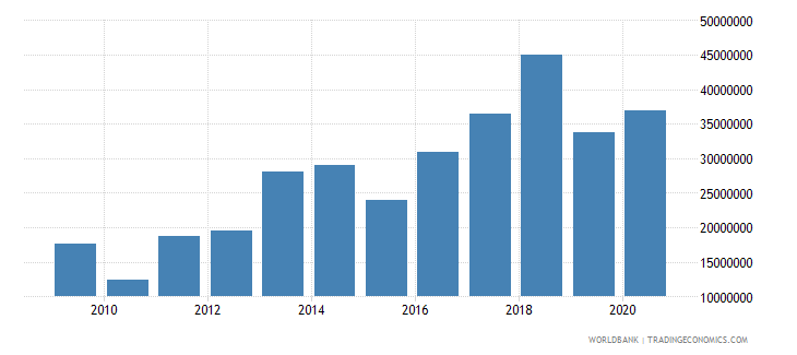 myanmar net bilateral aid flows from dac donors sweden us dollar wb data