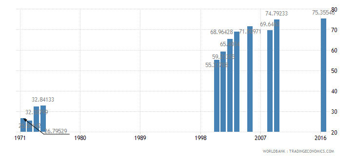 myanmar persistence to last grade of primary total percent of cohort wb data