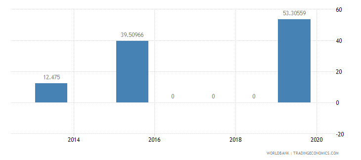 myanmar present value of external debt percent of exports of goods services and income wb data