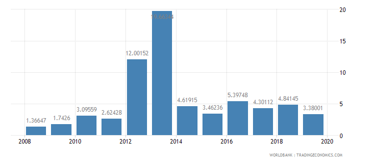 myanmar public and publicly guaranteed debt service percent of exports excluding workers remittances wb data
