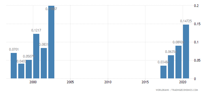 myanmar research and development expenditure percent of gdp wb data