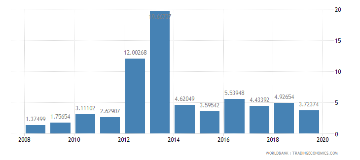 myanmar total debt service percent of exports of goods services and income wb data