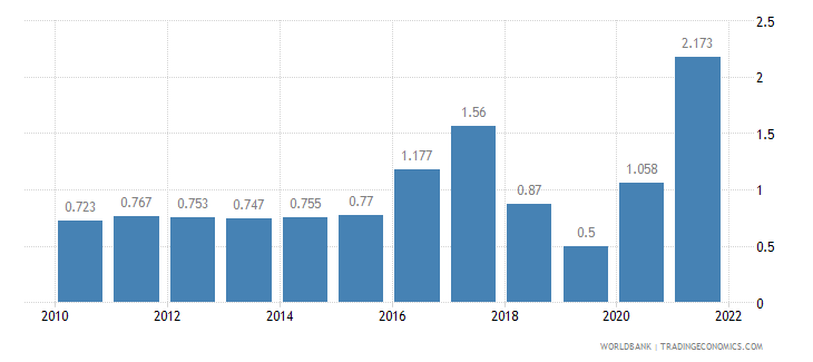 myanmar unemployment total percent of total labor force wb data