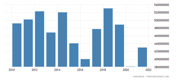 namibia exports of goods services and income bop us dollar wb data