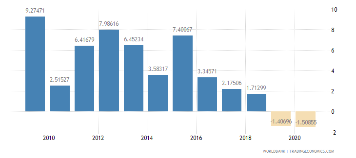 namibia foreign direct investment net inflows percent of gdp wb data