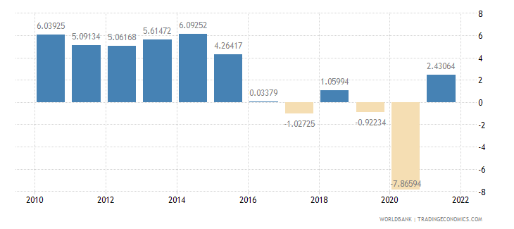 namibia gdp growth annual percent wb data