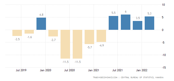 Namibia GDP Annual Growth Rate