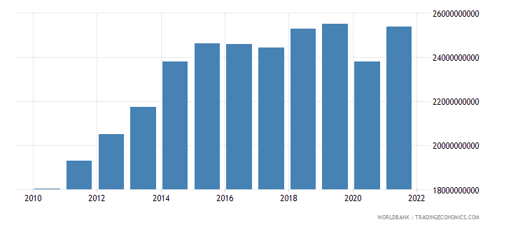 namibia gdp ppp us dollar wb data