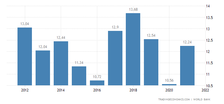 Namibia GDP