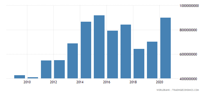 namibia goods and services expense current lcu wb data