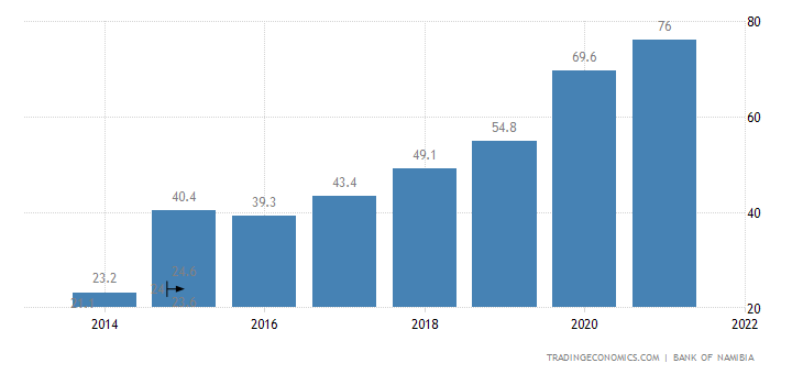 Namibia Government Debt to GDP
