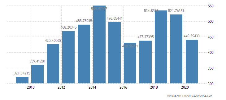 namibia import value index 2000  100 wb data