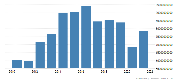 namibia imports of goods and services constant lcu wb data