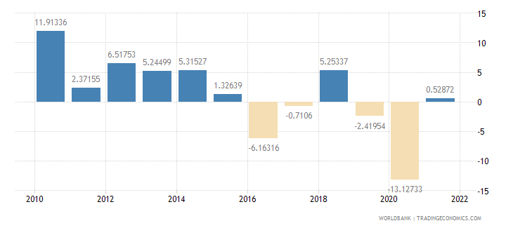 namibia industry value added annual percent growth wb data