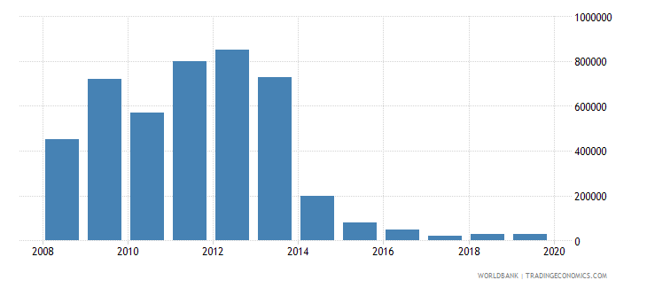 namibia net bilateral aid flows from dac donors belgium us dollar wb data