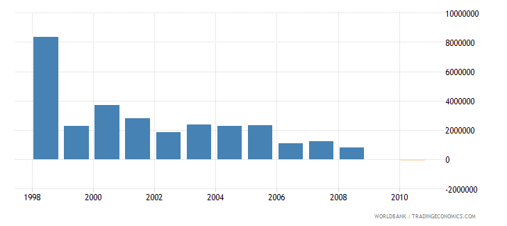namibia net bilateral aid flows from dac donors denmark us dollar wb data