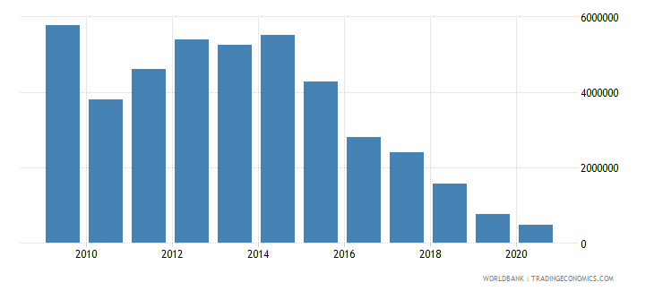 namibia net bilateral aid flows from dac donors finland us dollar wb data