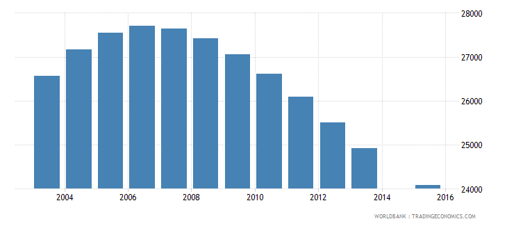 namibia population age 13 female wb data